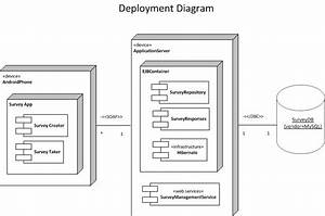 Image Result For Deployment Diagram For Android App