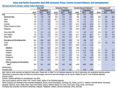 Imf Forecasts Growth Of 6.5%