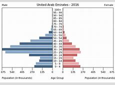 United Arab Emirates PEOPLE 2017, CIA World Factbook