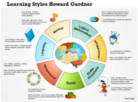 learning styles howard gardner  powerpoint
