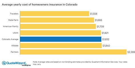 home insurance rates  colorado quotewizard