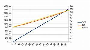 Ntc Berechnen : temperaturmessung pt100 ntc kty grundschaltung ~ Themetempest.com Abrechnung