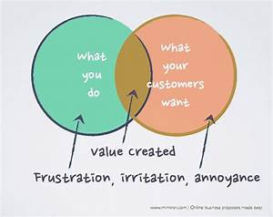 What You Do Versus What Your Customers Want