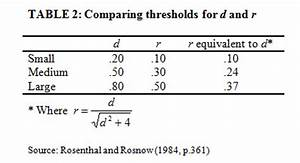Cohens D Berechnen : p value related keywords p value long tail keywords keywordsking ~ Themetempest.com Abrechnung