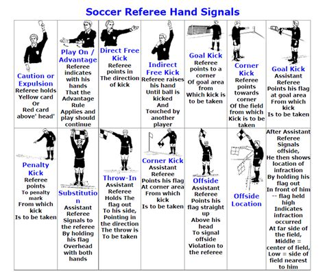 ref hand signals wilmington youth soccer association