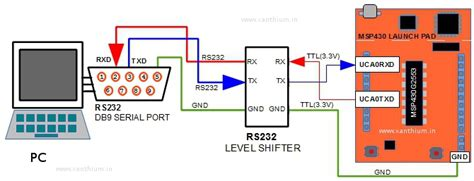serial communication  msp launchpad  pc