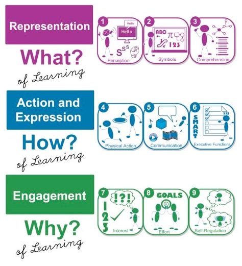 universal design for learning universal design for learning udl what do i do now