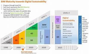 Bim For Facilities Management  U2013 Towards Digital Sustainability