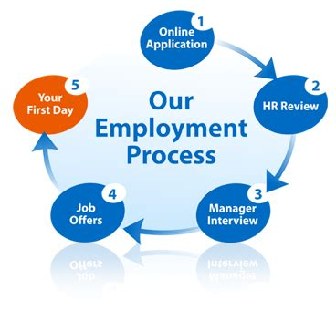 What Does The Background Check Include Help Center Employment Process Marine Corps Community
