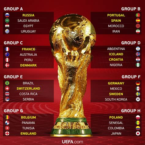 Russia Fifa World Cup Group Draw Sports