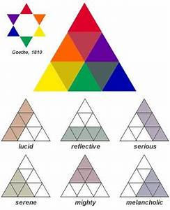 Annie Sloan • Paint & Colour: Goethe's Colour Triangle
