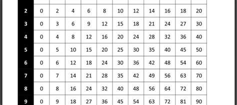 multiplication chart   practice