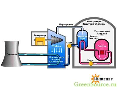 Атомная электростанция ее устройство принцип работы