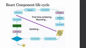 React Lifecycle Reference Guide
