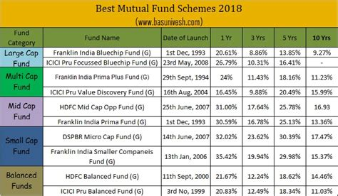 top   sip mutual funds  invest  india