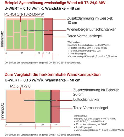 poroton u wert neue systeml 246 sung wienerberger f 252 r die zweischalige wand incl poroton t8 mw mit