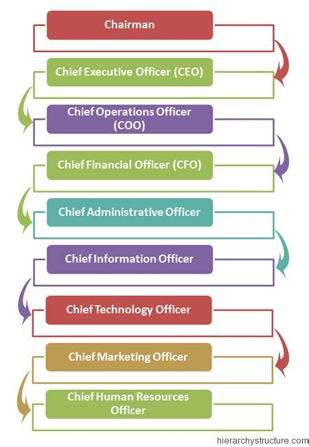 corporate designation rank hierarchy chart hierarchystructure