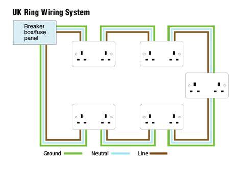 Information Plugs Sockets