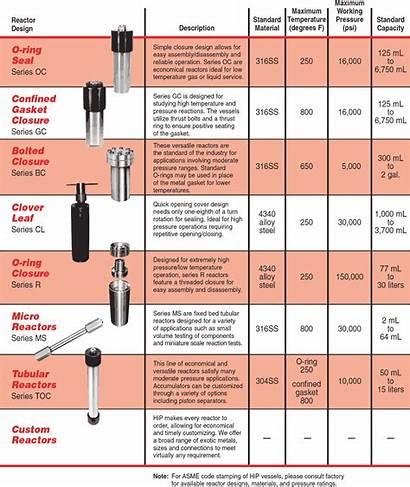 Selection Guide Reactor Pressure Vessel Cubic Volume