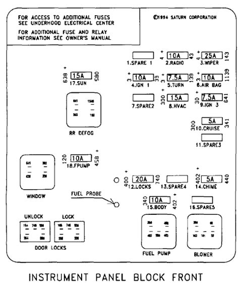 Saturn Relay Fuse Diagram by Looking For A Fuse Diagram For 95 Saturn Sl2