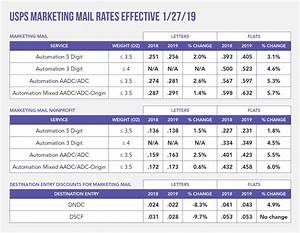 Usps Weight Rates Chart 2019 Postal Rate Increases And Tips To Reduce The Impact