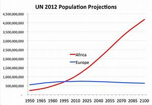 The World's Most Important Graph: African Population ...