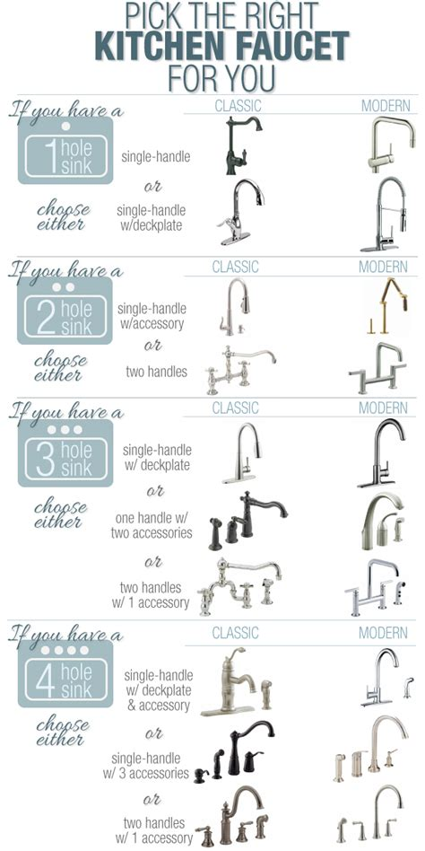 kitchen faucet types 25 home décor infographics and sheets that every