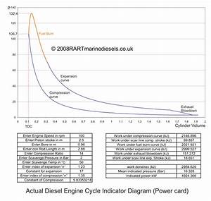 The Actual Diesel Engine Cycle