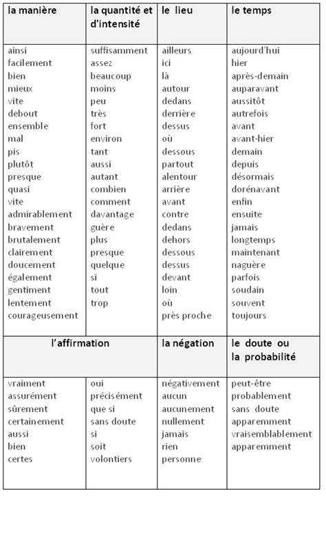 Parole Entre Nous by Adverbes Entre Nous