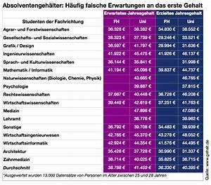 Architekt Gehalt Netto : unidog blog klausurstoff von studis f r studis nettoeinkommen ~ Frokenaadalensverden.com Haus und Dekorationen