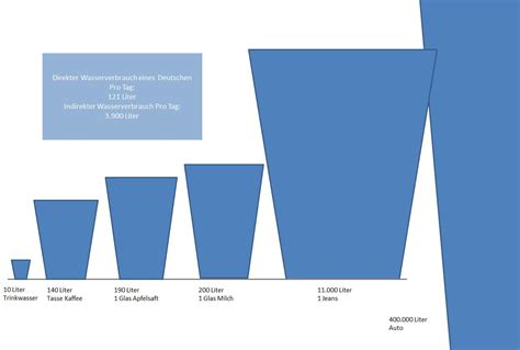 Wieviel Kw Pro M2 Wohnfläche by Wieviel Liter Wandfarbe Pro Qm Wieviel Kw Heizung Planen