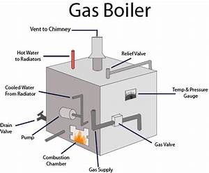 No Money Down Boilers And Combi