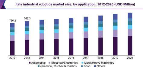Industrial Robotics Market Size, Share | Industry Analysis ...