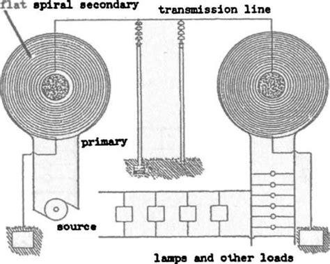 Тайна николы теслы – энергия без проводов . мир невидимого
