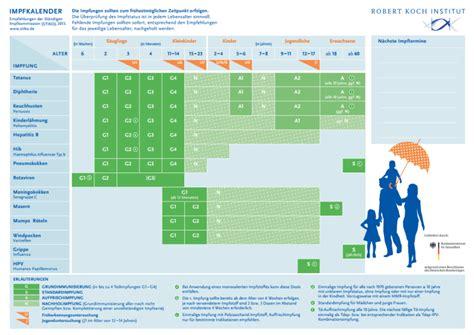 Jul 01, 2021 · stiko ändert impfempfehlung für astrazeneca nur noch einmal astrazeneca und kürzere abstände: Impfkalender nach STIKO Empfehlung von Elternfragen.net