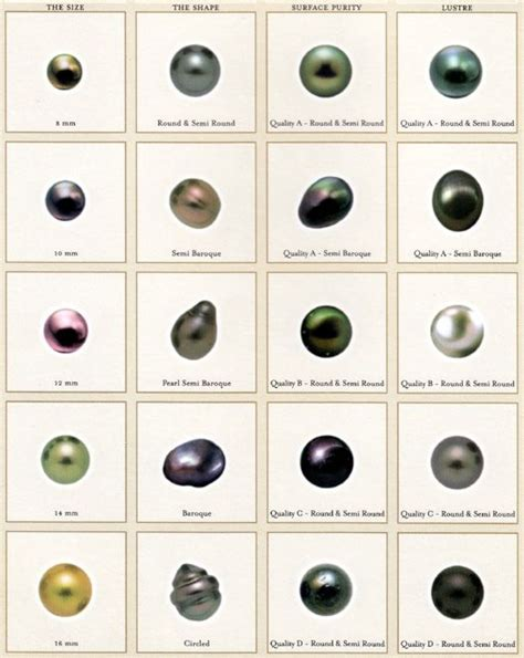 Tahitian Pearl Color Chart