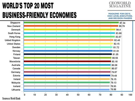 World's Top 20 Most Businessfriendly Economies For 2016