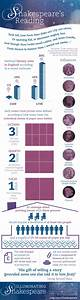 Who was on Shakespeare's bookshelf? [infographic] OUPblog