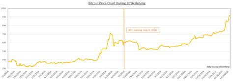 The next bitcoin (btc) halving is likely to occur in may 2020 and could have a dramatic impact on the cryptocurrency's price. Bitcoin Price: How Will Halving, Coronavirus Affect BTC?