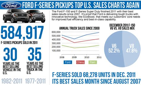ford  series marks  years   selling vehicles