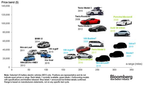 Electric Car Price Range the electric cars available today how much they cost and