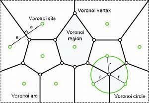 Voronoi Diagram In A Plane