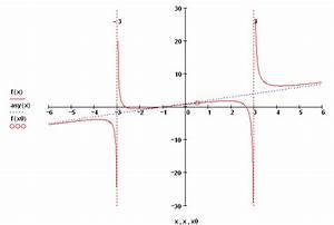 Asymptote Berechnen Gebrochen Rationale Funktion : bungen gebrochen rationale funktionen ~ Themetempest.com Abrechnung