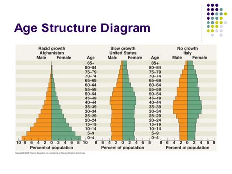 Age Structure Diagram by 5 Populations