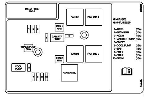 Chevrolet Suv Fuse Diagrams Ricks Free Auto Repair