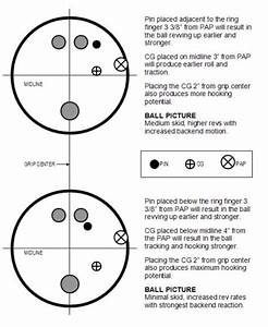 Bowling Ball Pin Placement Diagram