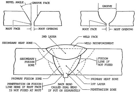 How To Read A Welding Diagram by Parts Of A Weld