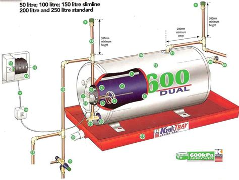 Correct Installation Hot Water Electric Geyser
