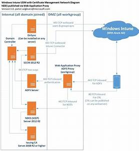 Part 3  U2013 Protecting Ndes With Web Application Proxy  Wap