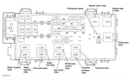 Ford Ranger Interior Fuse Box Diagram